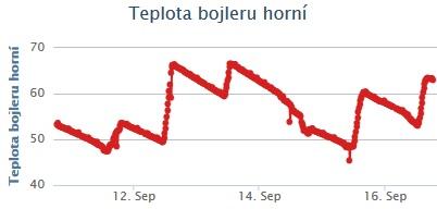 data_teplota_horni1